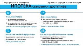 Ипотека с господдержкой (с участием кредитных организаций)