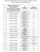 Перечень муниципального имущества Осинниковского городского округа, для передачи его во владение или пользование на долгосрочной основе СМСП