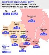 Показатель заболеваемости COVID-19 на 100 тысяч населения в Кузбассе — втрое ниже, чем общероссийский