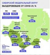 В Кузбассе более 4 тысяч человек вылечились от коронавируса. Доля выздоровевших — уже 70%