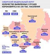 Кузбасс замыкает ТОП-10 регионов России с самыми низкими показателями  заболеваемости