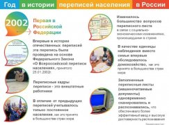 Перепись населения 2002г. - первая в Российской Федерации