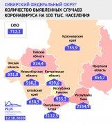 Индекс заболеваемости COVID-19 на 100 тысяч человек в Кузбассе — в два раза ниже общероссийского показателя