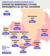 Величина недельного прироста заболеваемости COVID-19 на 100 тысяч человек в Кузбассе — одна из самых низких в Сибири