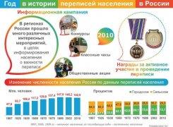 Первая перепись с широкой информационной кампанией