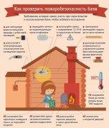 Соблюдение правил пожарной безопасности при эксплуатации бани