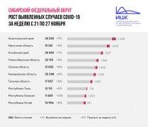 Итоги недели: Кузбасс — в числе четырех регионов Сибири с самыми низкими темпами распространения эпидемии