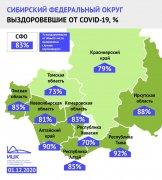 По итогам недели Кузбасс покинул тройку «лидеров» Сибири с самой большой долей выздоровевших от COVID-19