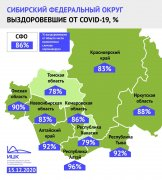 Доля выздоровевших от COVID-19 в Кузбассе за неделю выросла и сравнялась с общим показателем Сибири