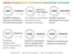 ВСЕМУ СВОЁ ВРЕМЯ: В КАКИЕ СРОКИ ПРОВОДИЛИСЬ ПЕРЕПИСИ НАСЕЛЕНИЯ В РОССИИ