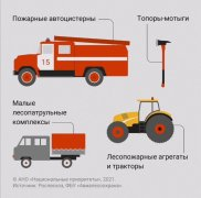 Какие бывают пожары, кто и как с ними борется?