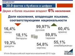 Статистические факты, посвященные 300-летию Кузбасса