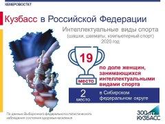 Кузбасс в Российской Федерации