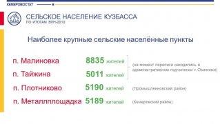 Сельское население Кузбасса