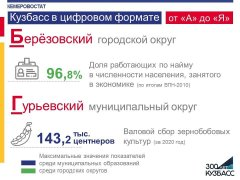Кузбасс в цифровом формате от «А» до «Я»