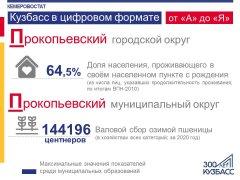 """Кузбасс в цифровом формате от """"А"""" до """"Я"""""""